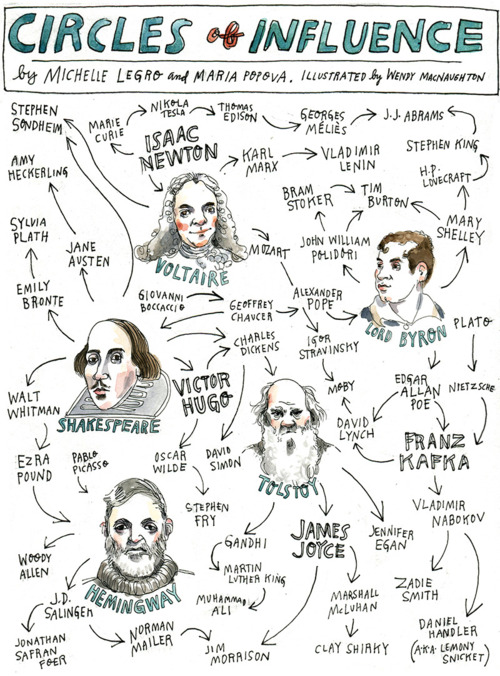 Literary circles of influence