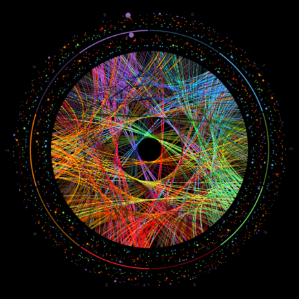 Progression and transition for the first 1,000 digits of π. Created with Circos