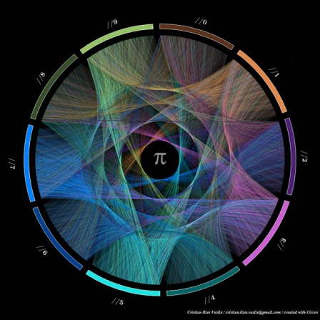 Progression of the first 10,000 digits of pi Christian Ilies Vasile and Martin Kryzwinski